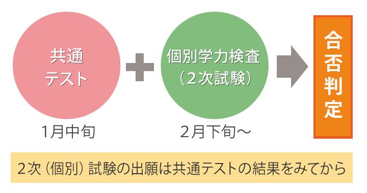 次 試験 二