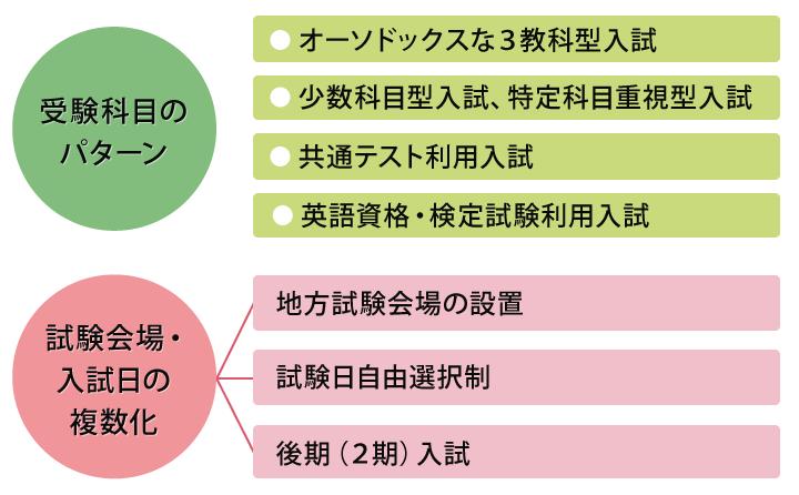 大学 共通 テスト 利用 早稲田